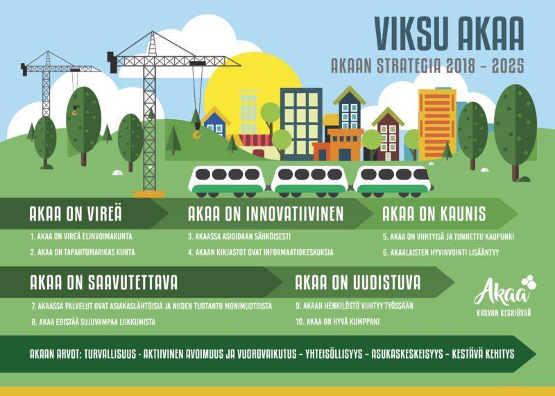 strategia kuva, jossa maisema kaupungista